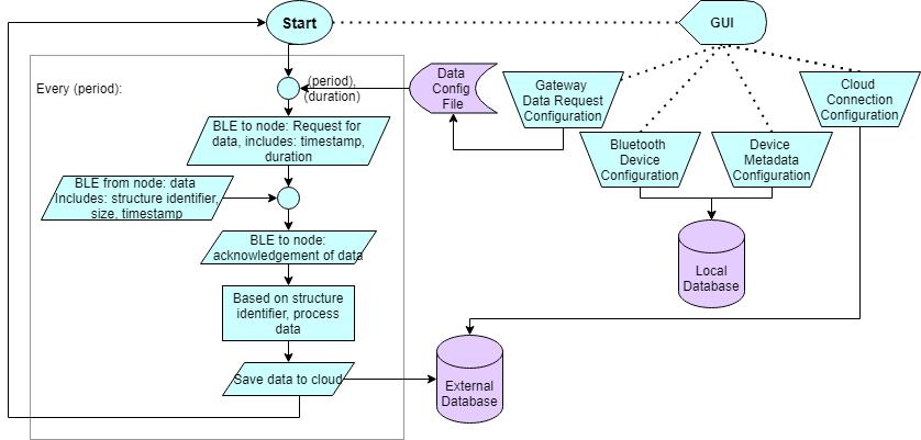 gateway_software_highlevel.png